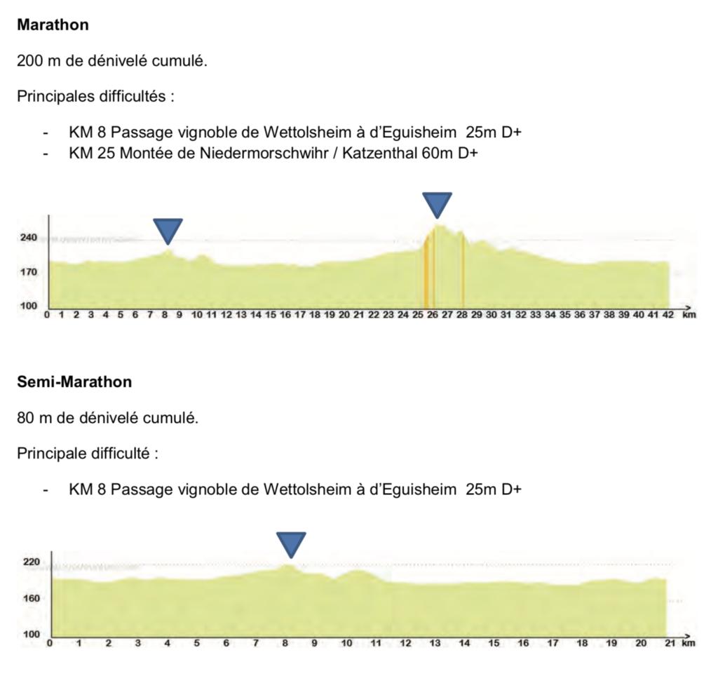Dénivelé et difficultés du marathon de Colmar